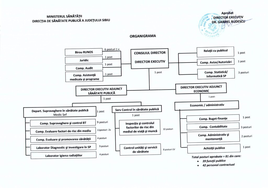 Organigrama DSP Sibiu